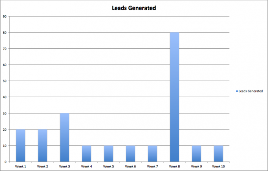 ... ve seen a downtrend in leads generated from 20-30 leads / week to 10
