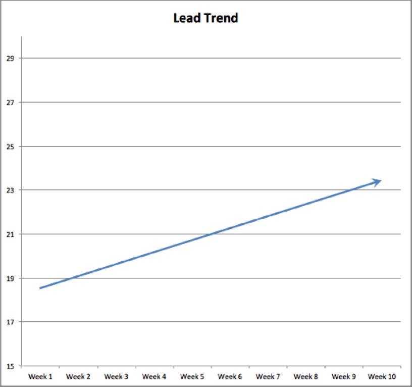 Data Misrepresented Line Graph