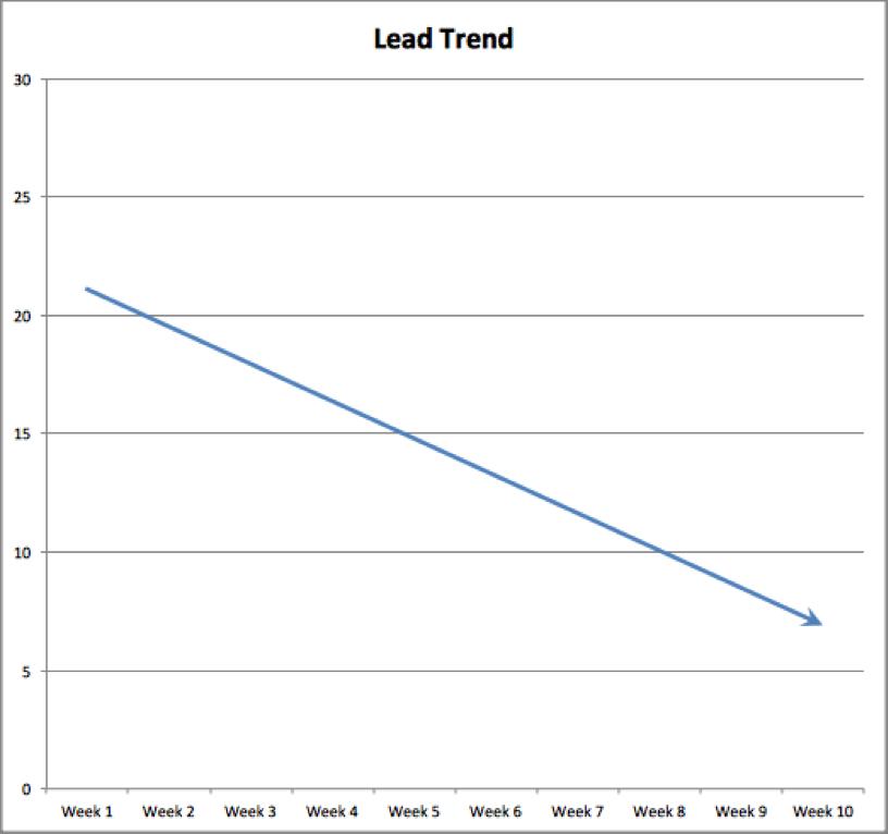 Data Misrepresentation Line Graph Downward