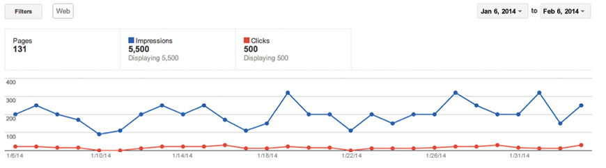 Google Authorship stats