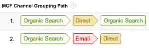 Example of top conversion paths in multi-channel report