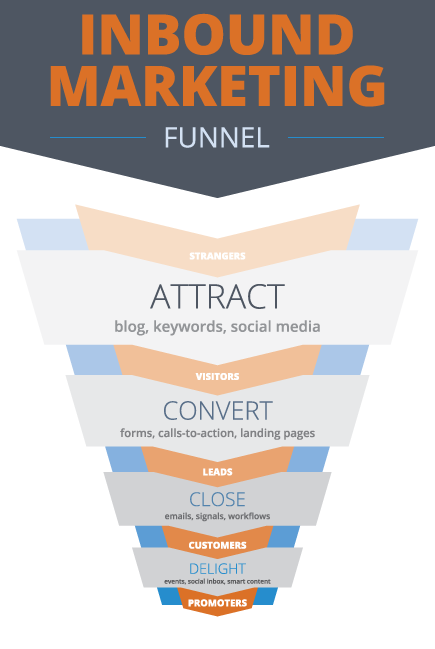 WebMechanix Inbound Marketing Funnel