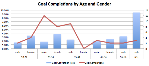Get conversion insight into the age and gender with this report for persona development.