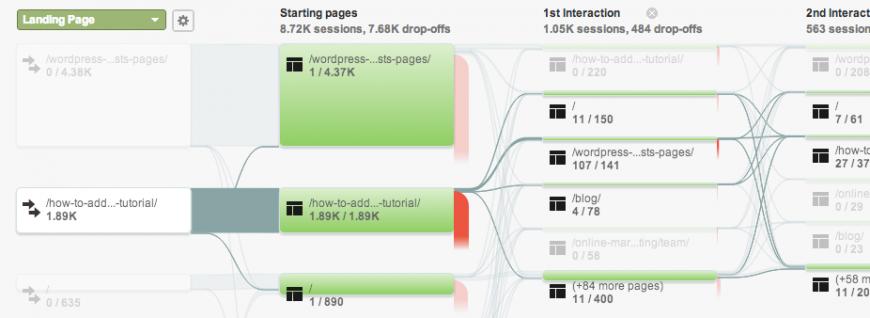 An example of Google Analytic's behavior flow.