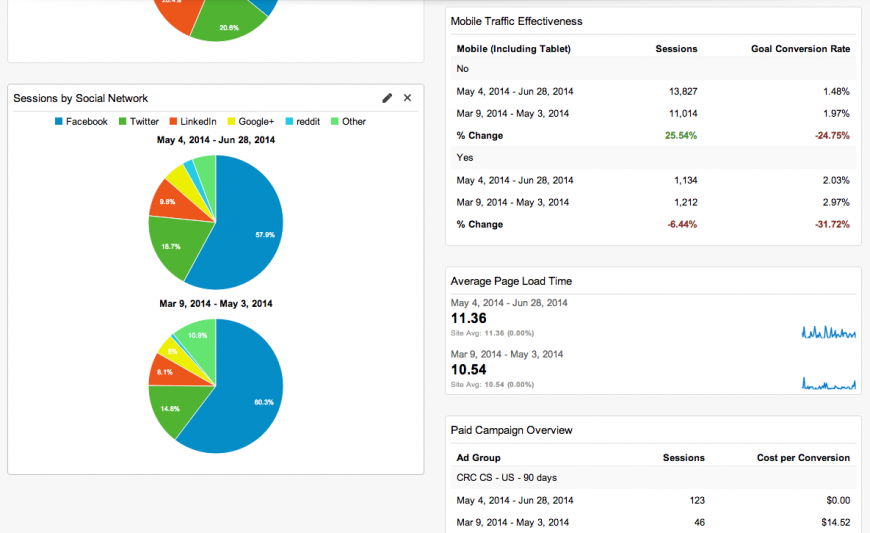 Example of a marketing dashboard for higher education marketers.