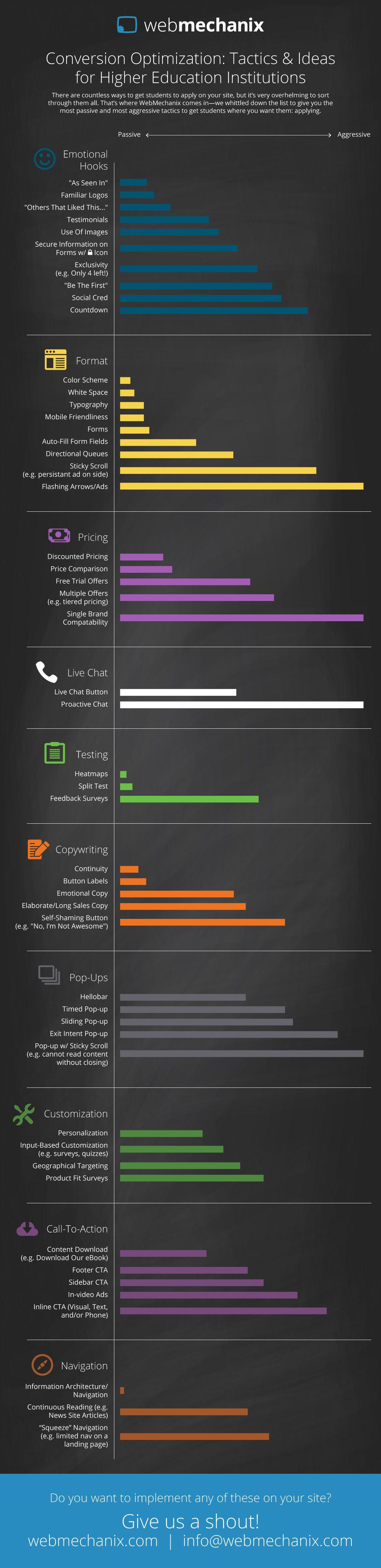 Passive And Aggressive Lead Generation Strategies Infographic by WebMechanix