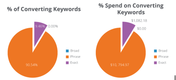 Non-Converting Keyword Targeting