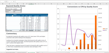 ppc graph showing conversions and cpc