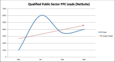 Software PPC leads