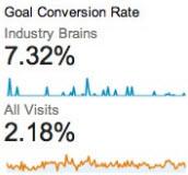 niche ad network conversions
