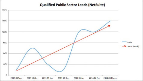 public sector software lead growth