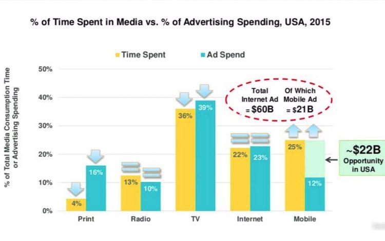 mobile-advertising-opportunity