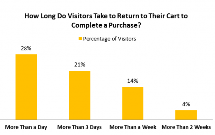 Graph showing how long it takes visitors to return to their cart to complete a purchase.