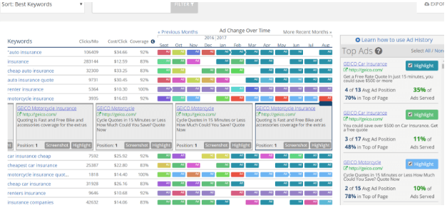 Spyfu, a tool to see competitors' adwords ads