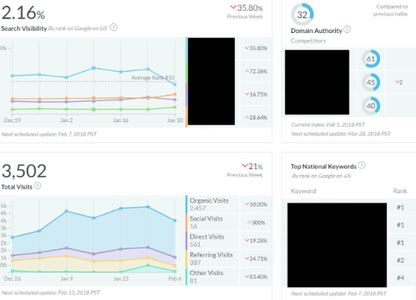 Moz pro dashboard review