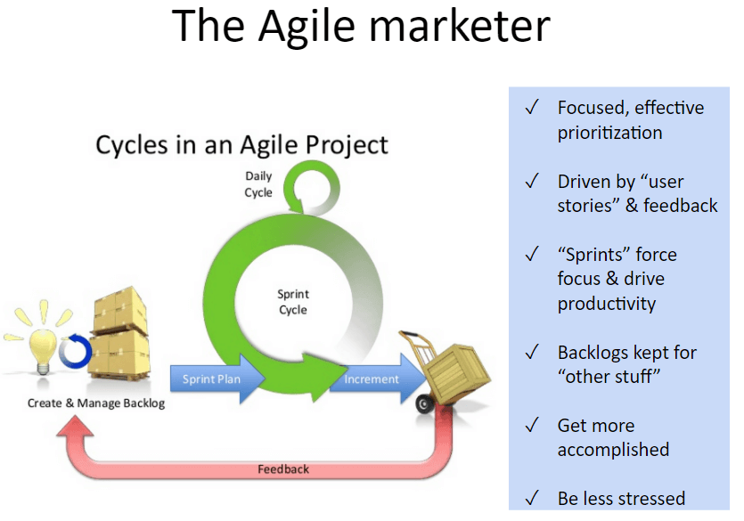 agile marketer for content marketing strategies