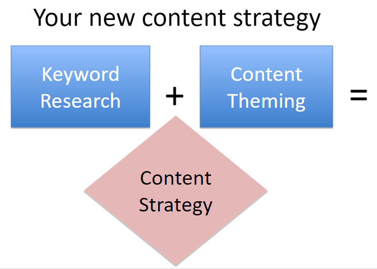 content marketing strategy plan equation