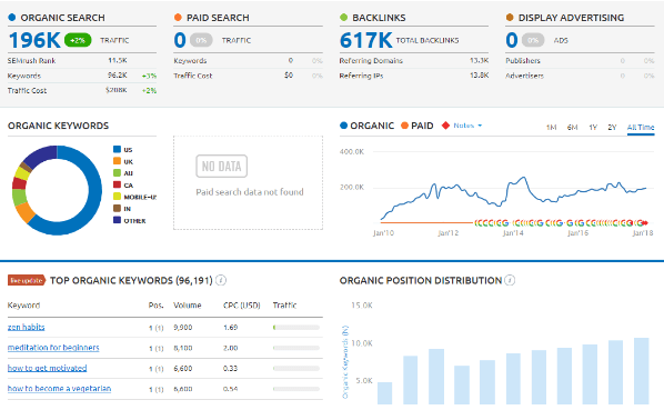 What Does Moz Or Semrush Do?