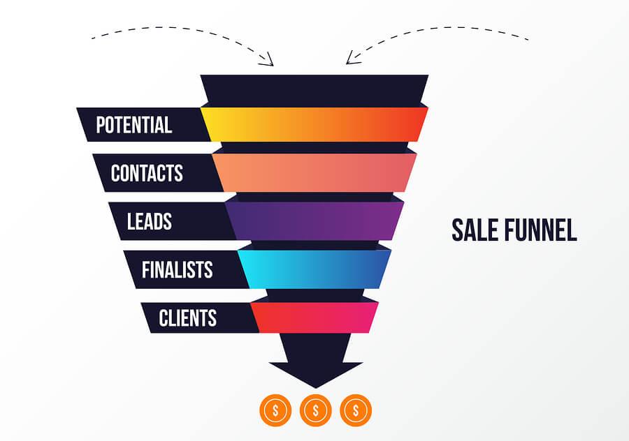 B2B marketing tools marketing and sales funnel