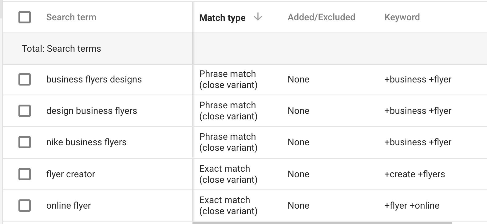 Close Variant Search Terms AdWords example
