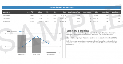 PPC performance analysis