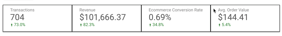 WebMechanix's CRO team increases sales conversion rate rapidly