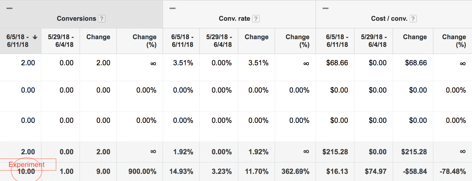 Google Ads target CPA decrease win