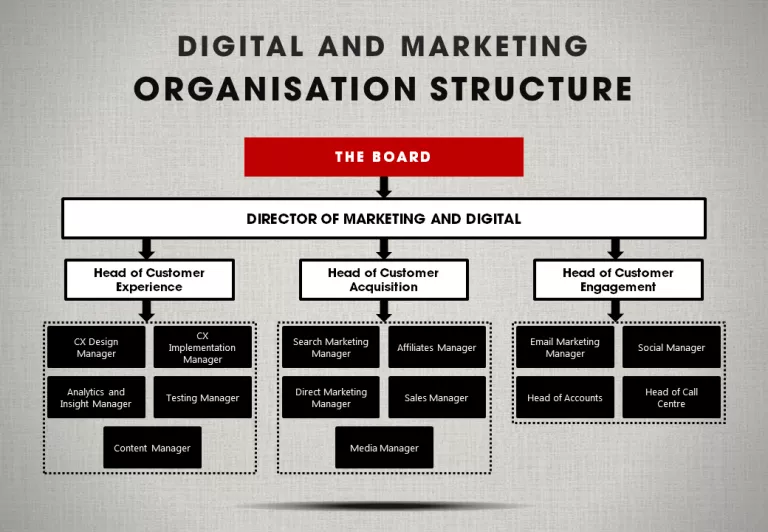 Marketing organization structure chart