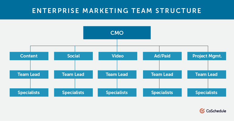 Enterprise marketing team structure chart