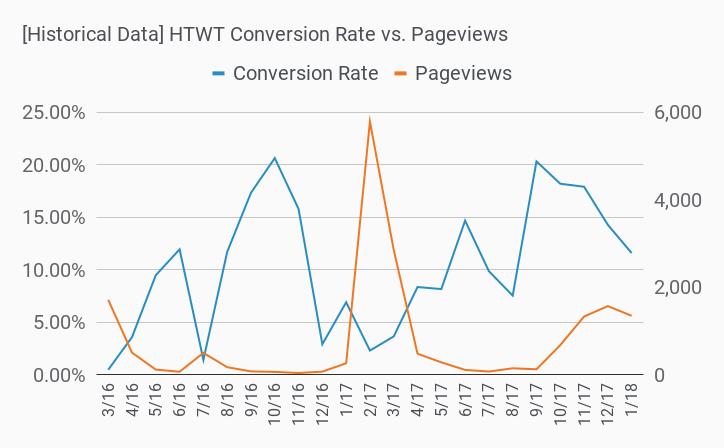 historical cvr vs pageviews
