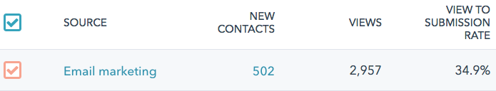 502 leads from email