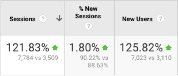 long form content increased traffic results