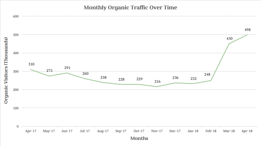 long form content organic traffic over time