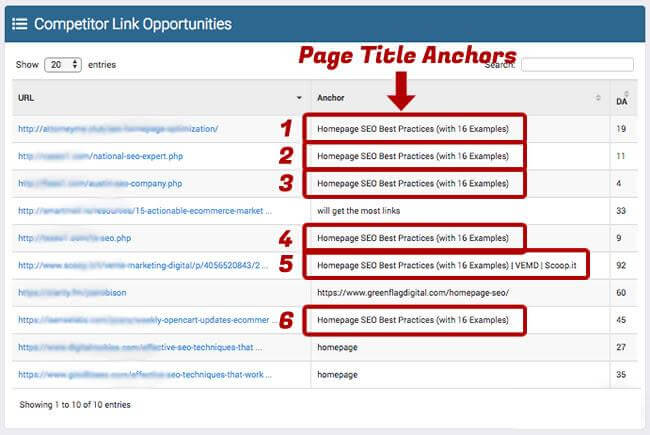 Page titles anchors affect SEO