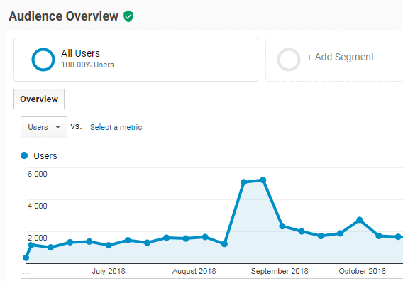 traffic results from storytelling SEO