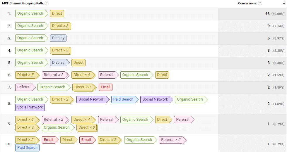 multi-channel attribution report in Google Analytics