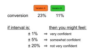 margin of error overlap