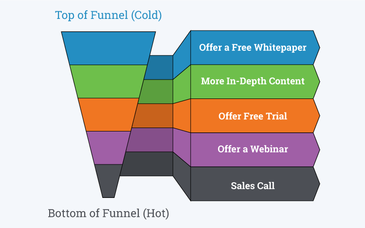 B2B SaaS content marketing funnel