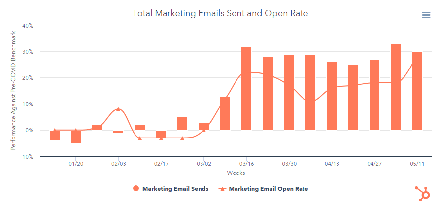 HubSpot's marketing emails sent data during covid