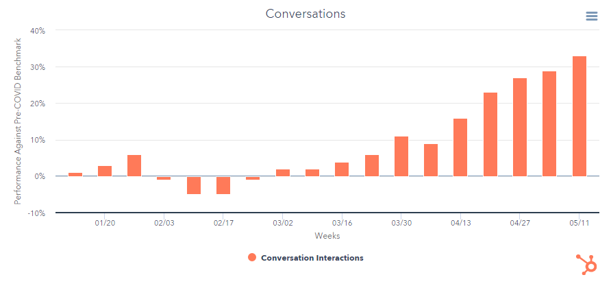 HubSpot's Conversation data for COVID