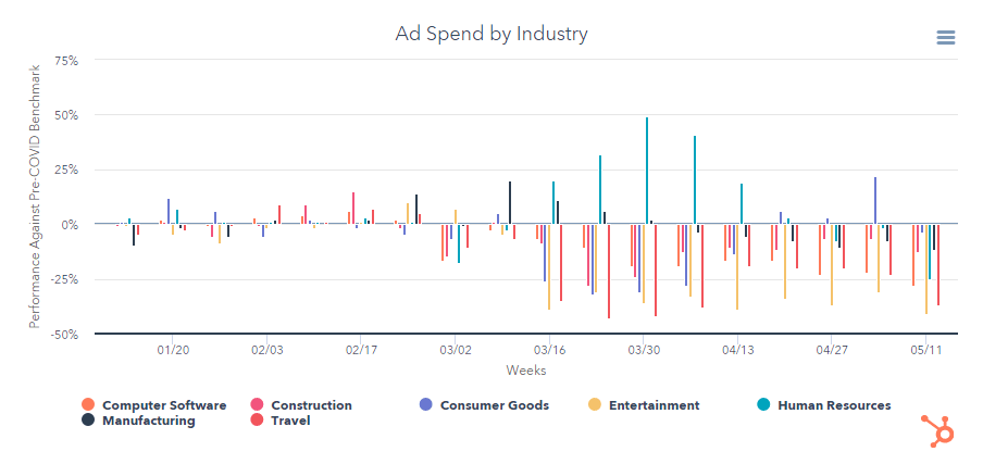 HubSpot's ad spend data during covid