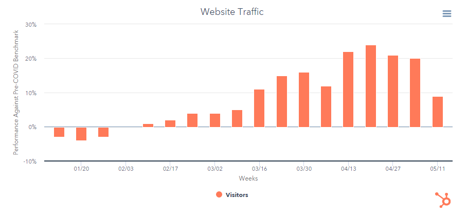 HubSpot's traffic data during covid