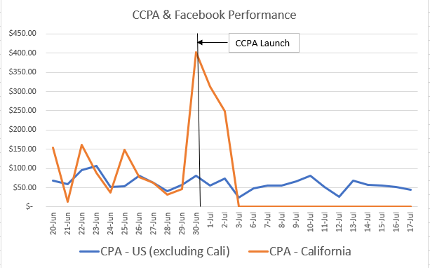 Facebook conversion drop from CCPA