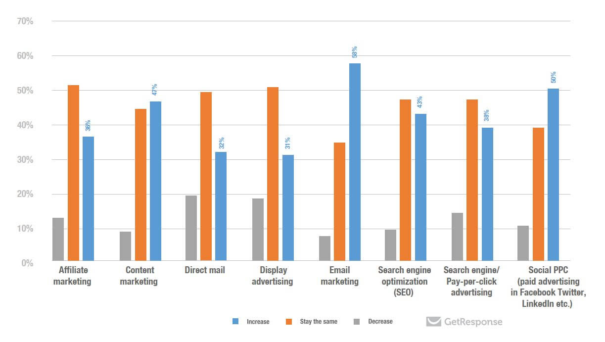 GetResponse industry benchmarks
