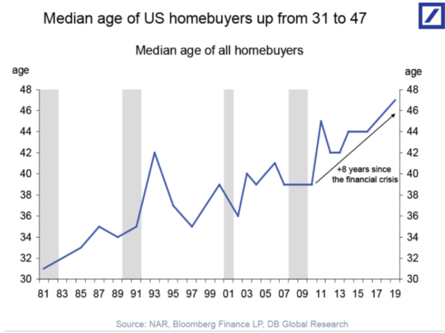 Median age of US homebuyers chart