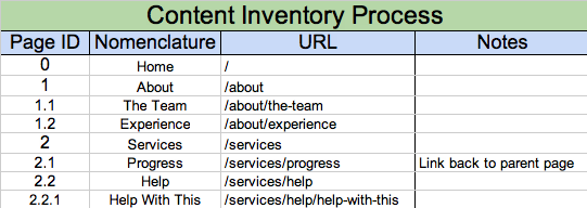 Sample Content Inventory