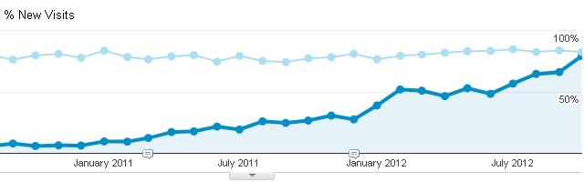 Google Analytics Chart Growth