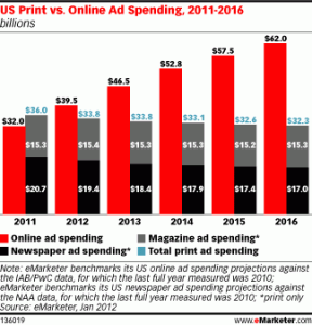 Internet Marketing and Social Media Spend Increase