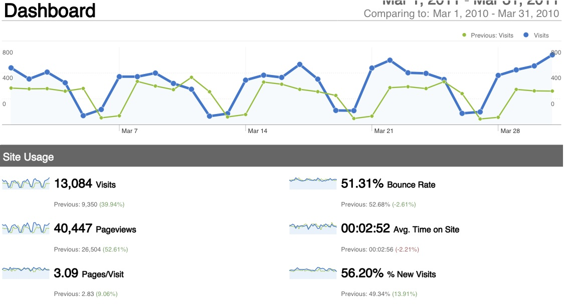 Old vs. New: Google Analytics Interface Gets An Upgrade