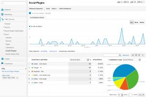 social media engagement tracking google analytics